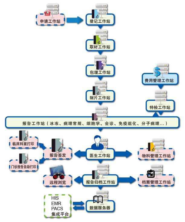 信息管理与信息服务_JD801数字病理质控与信息管理系统 - 病理产品 - 华夏病理网